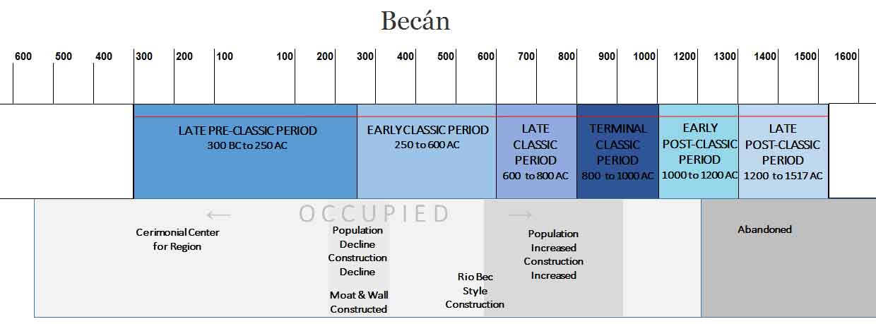 Becan Time Line
